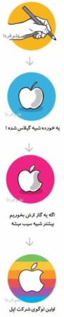 image چرا علامت کمپانی اپل به شکل سیب گاز زده است
