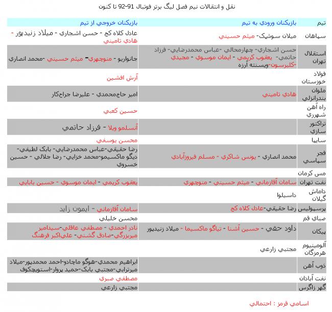 image فهرست کامل نقل و انتقالات نیم فصل لیگ برتر پاییز