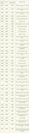 image جدول کامل جرایم راهنمایی و رانندگی همراه با قیمت سال ۱۳۹۱