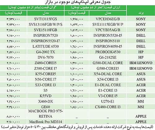 image لیست قیمت های جدید لپ تاپ آذر ماه ۱۳۹۱