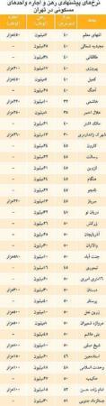 image جدیدترین قیمت اجاره خانه در مناطق تهران دی