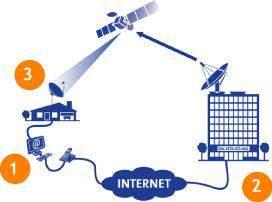 image اطلاعات کامل و جالب درباره اینترنت ماهواره ای