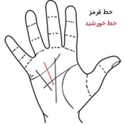 image آموزش کامل تصویری فال کف بینی با خط های کف دست