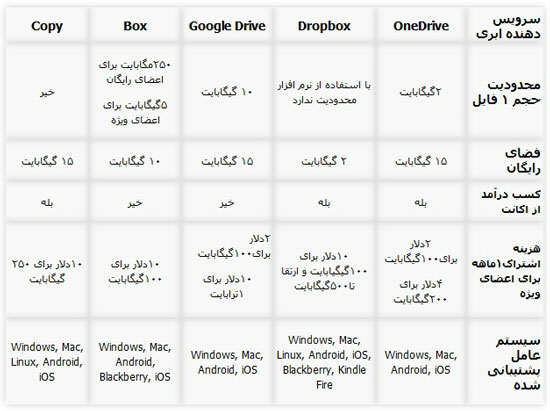 image معرفی و جزئیات بهترین سرویس های ابری آنلان