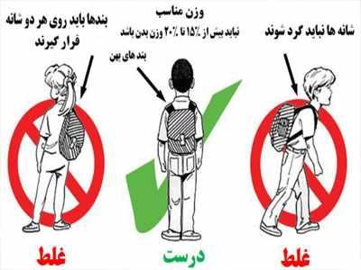 image, آموزش خرید کوله پشتی مناسب برای بچه مدرسه ای ها