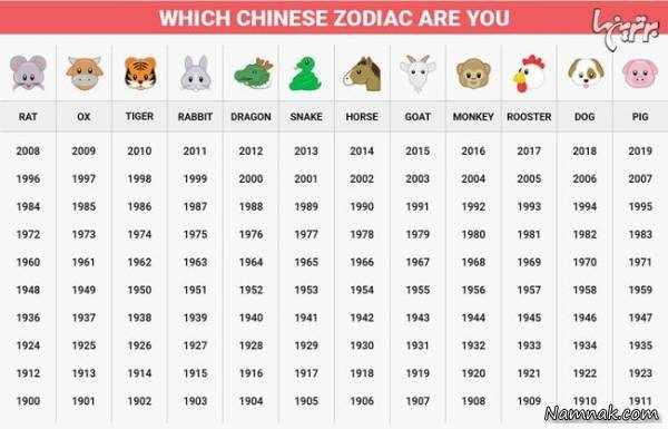 image معنی نماد حیوانات برای هر سال در طالع بینی چینی
