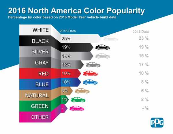 image, پرطرفدارترین رنگ ماشین در جهان کدام است