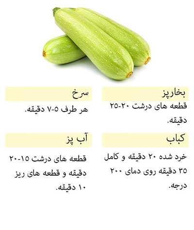 image چه مدت زمان برای هر نوع سبزیجات نیاز می باشد