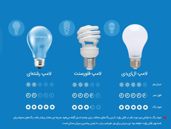 image چطور لامپ و لوستر مناسب برای منزل خود انتخاب کنید